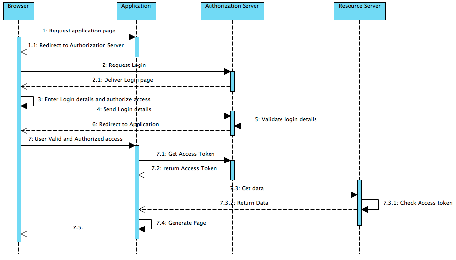 ../_images/oauth2sequencediagram.png
